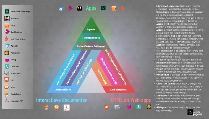 digital publishing met InDesign